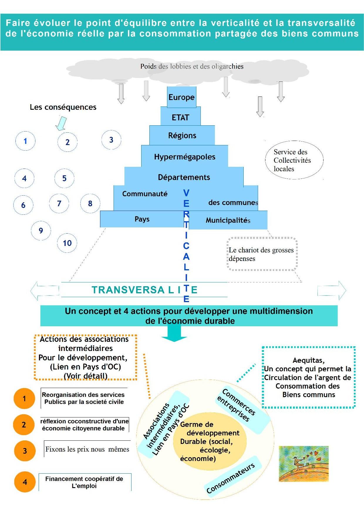 La pratique du lien social pour entreprendre coopérativement et durablement dans nos territoires.