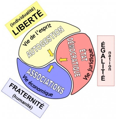 Valorisation du local dans le cadre du Plan d'Equilibre de Territoire Rural Pays Midi- Quercy du développement durable 2015-2020 entre élus , institutions publiques et acteurs de la société civile ( CDT Conseil de Développement de Territoire)
